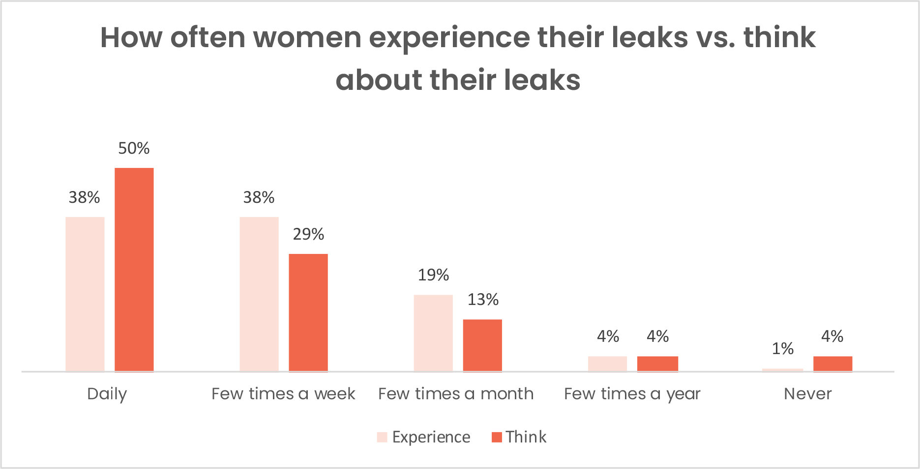 how often women experience their leaks vs think about their leaks