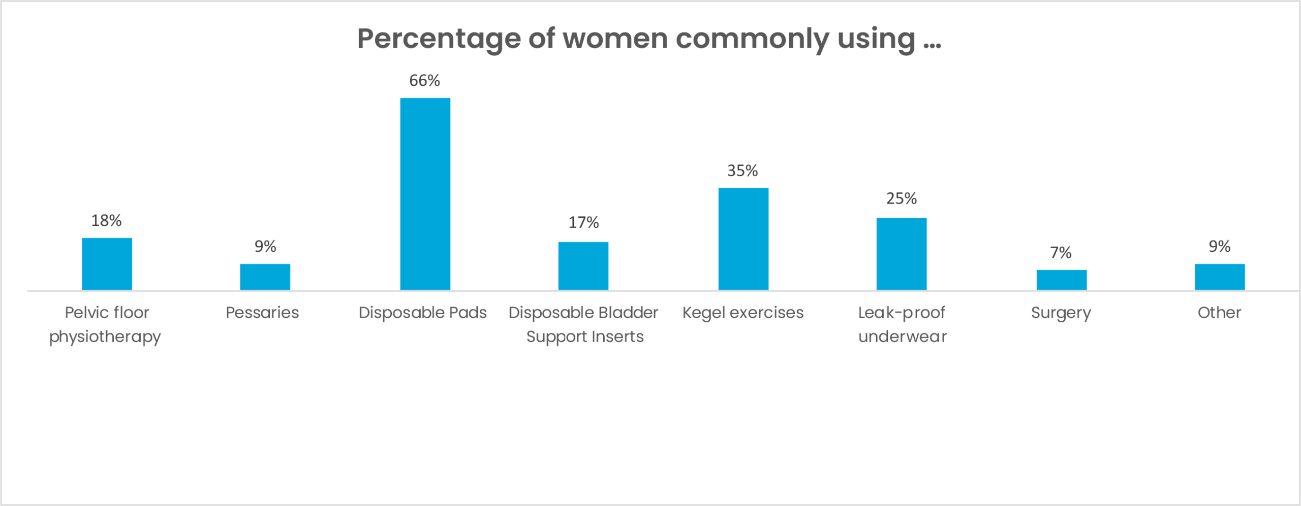 percentage of women commonly using